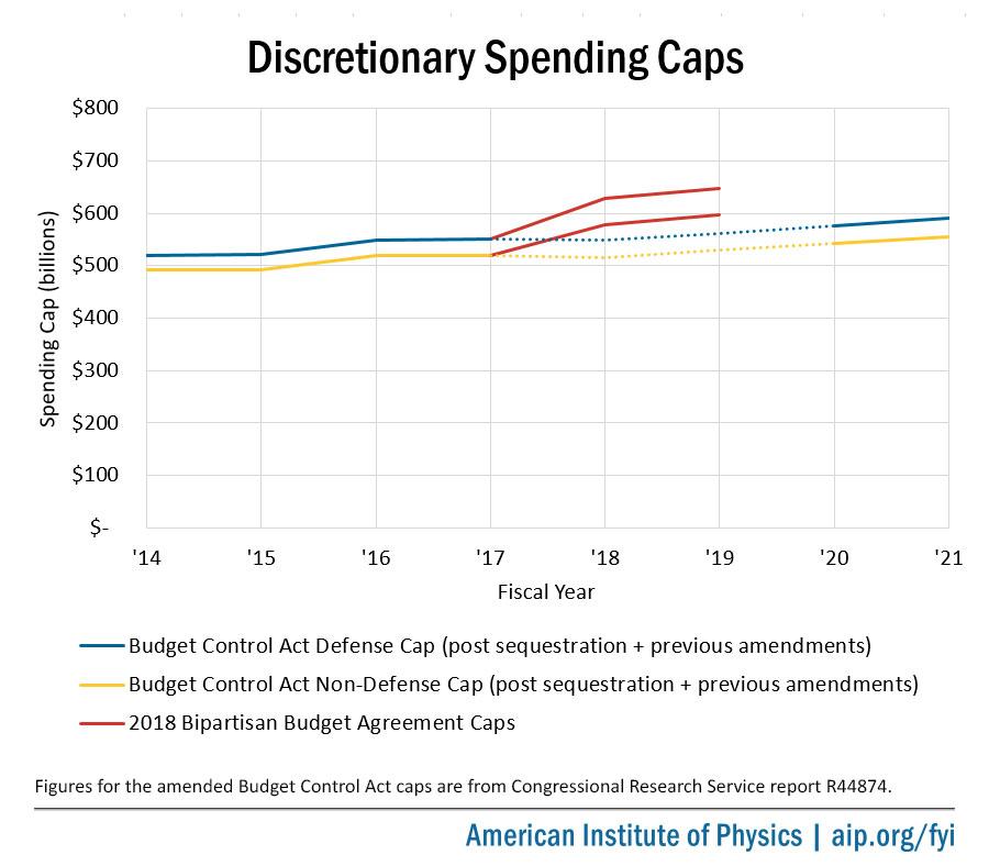 Spending Caps Chart