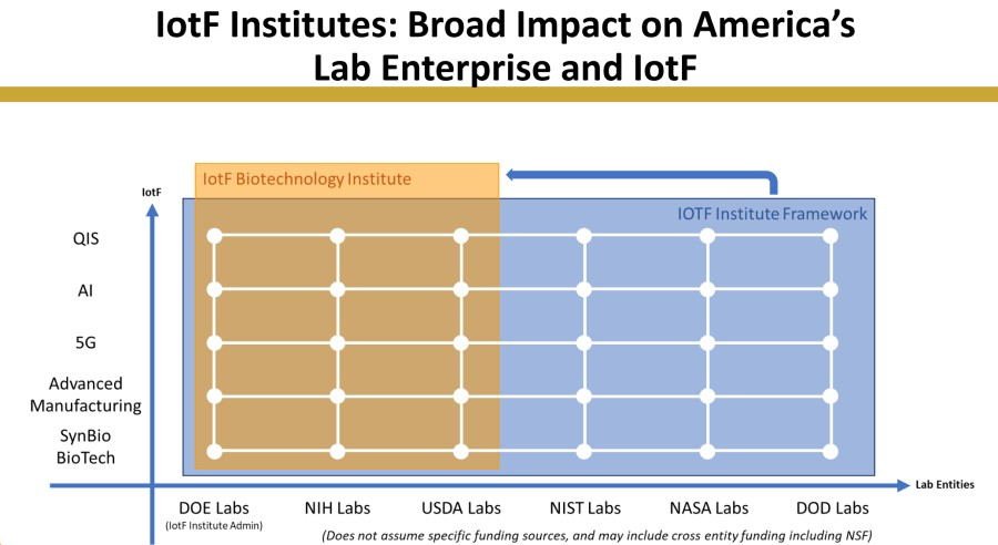 A diagram of how a proposed Industries of the Future Institute focused on biotechnology could engage national laboratories across multiple agencies.