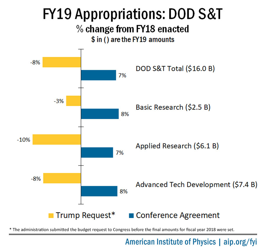 FY19 Department of Defense S&T Appropriations