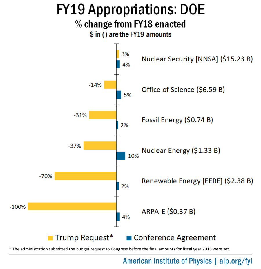 FY19 Department of Energy Appropriations