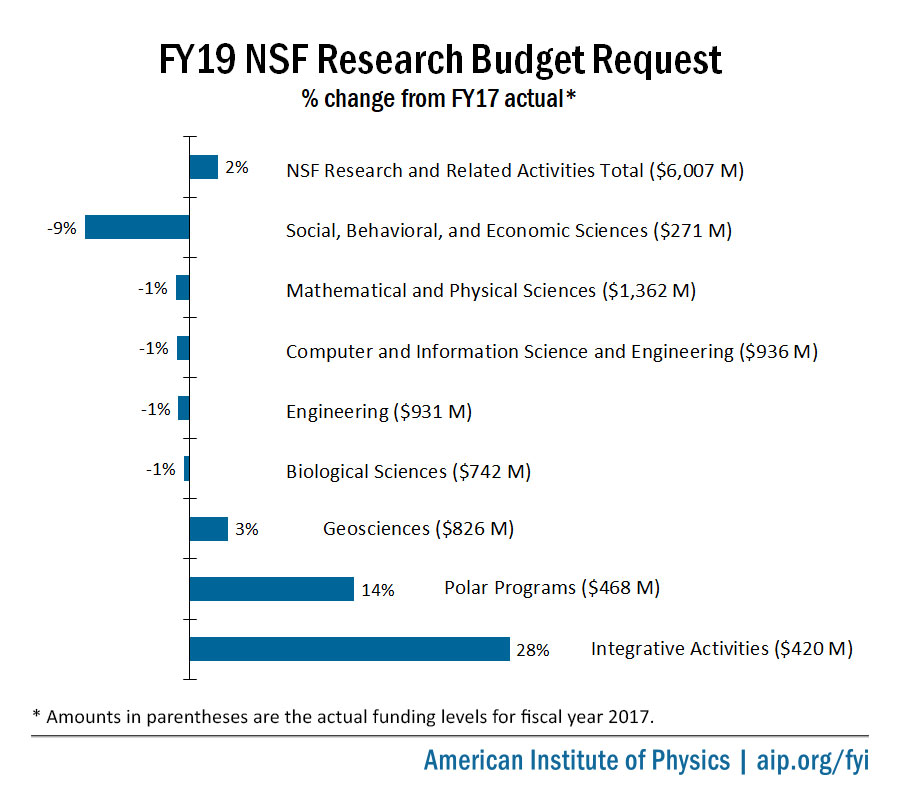 FY19 NSF Research Budget Request