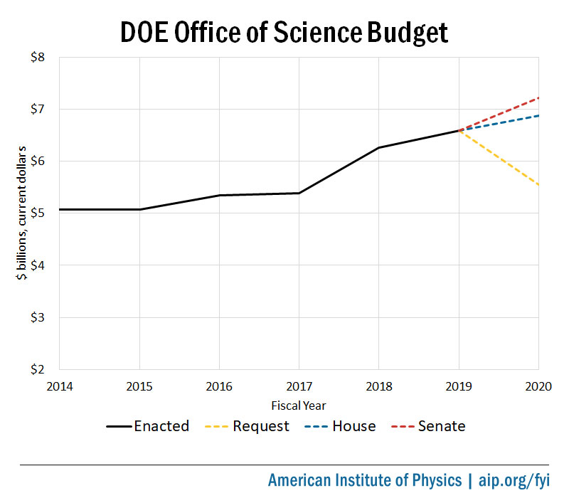 DOE Office of Science Budget, FY14-FY20