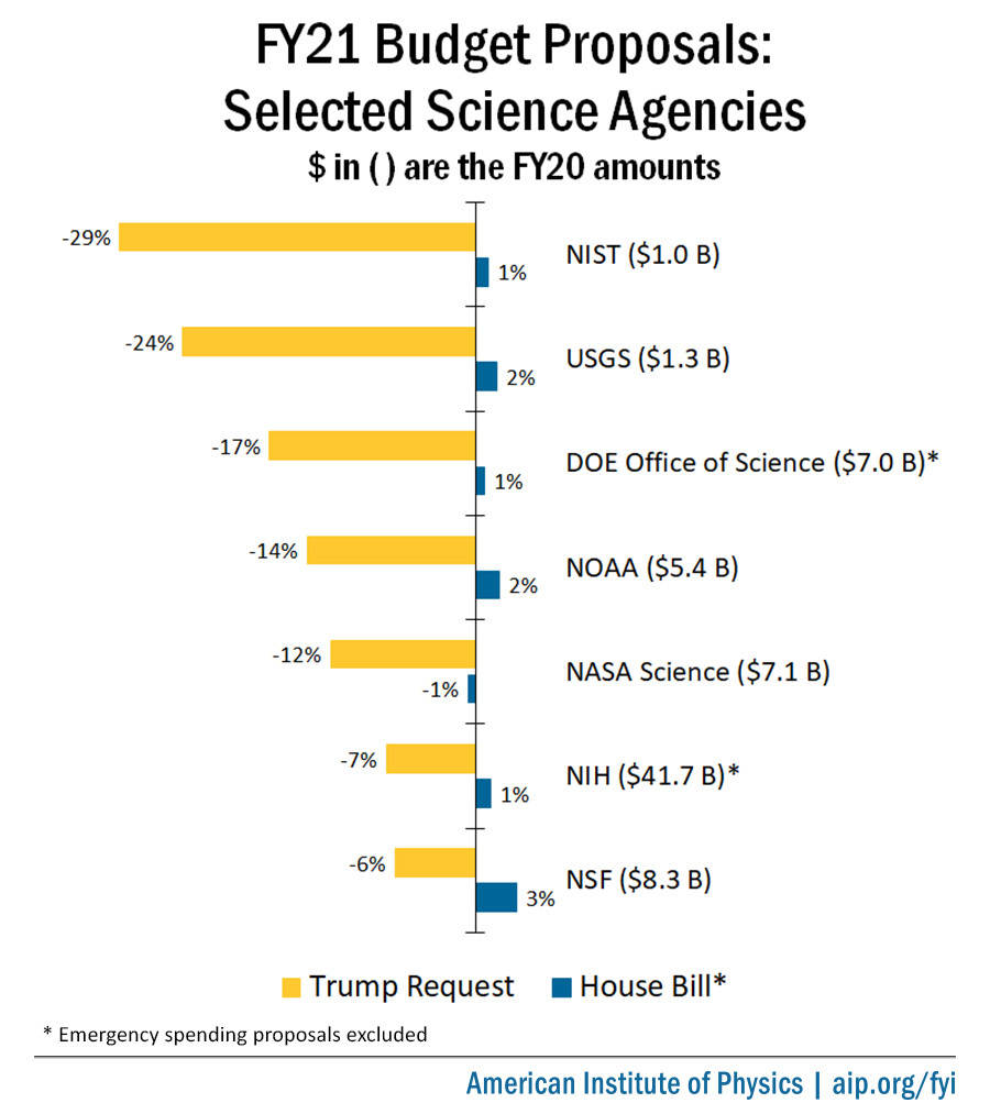 FY21 Budget Proposals: Selected Science Agencies