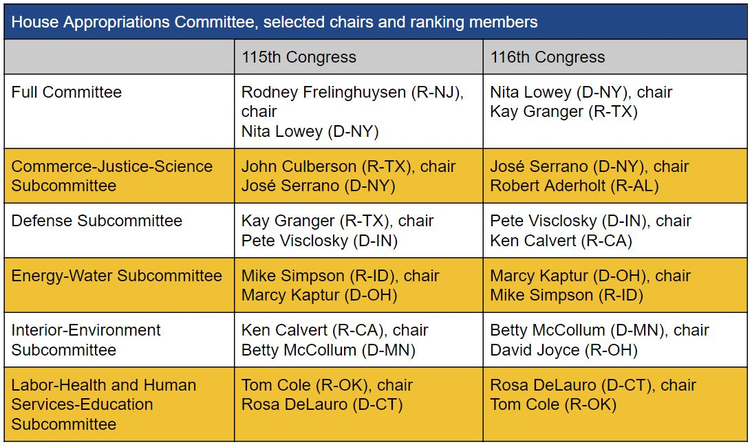 House Appropriations Leaders in the 116th Congress