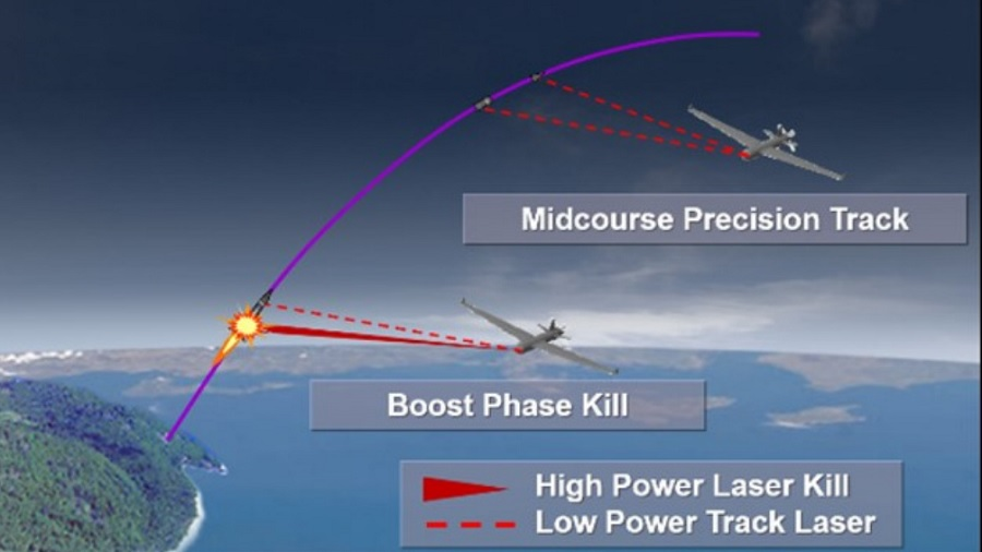 Laser drone