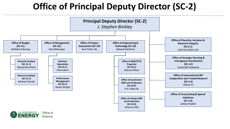 Office of Principal Deputy Director Organization Chart