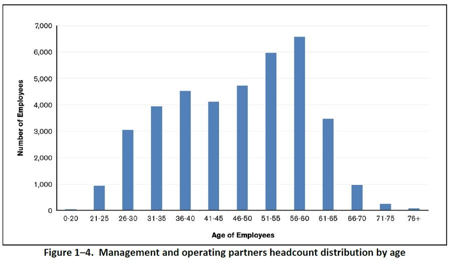 NNSA Workforce Age Distribution