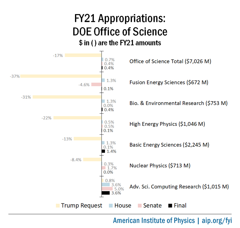 FY21 Appropriations: DOE Office of Science