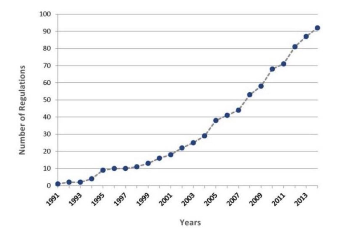 Cumulative number of new federal regulations governing research at U.S. universities between 1991 and 2014.