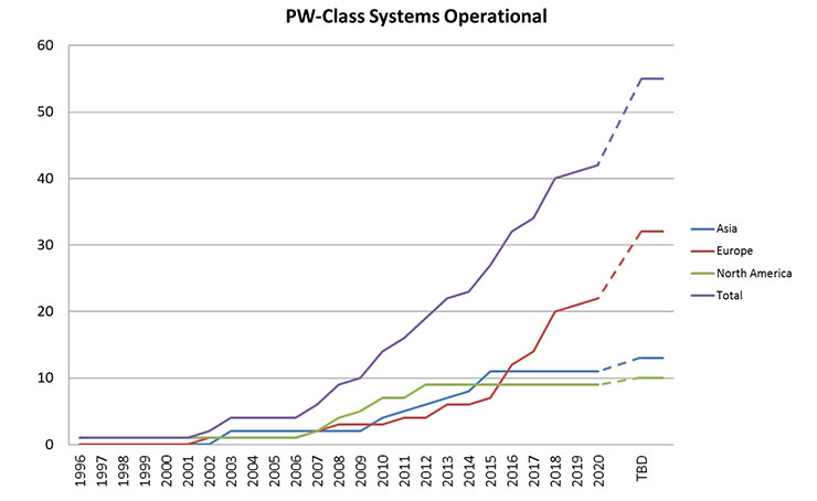 The total number of operational petawatt-class laser systems in Asia, Europe, and North America over time.