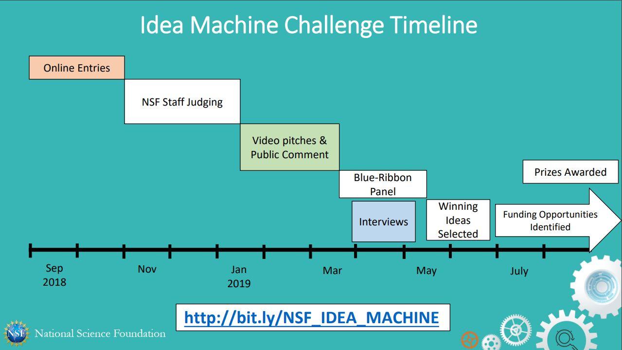 NSF 2026 Idea Machine Challenge Timeline