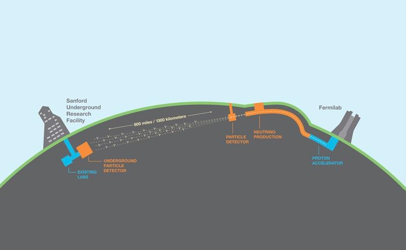 Long-Baseline Neutrino Facility / Deep Underground Neutrino Experiment schematic