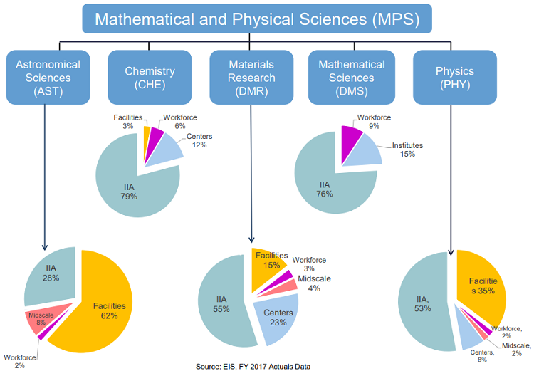 MPS Division Pie Charts
