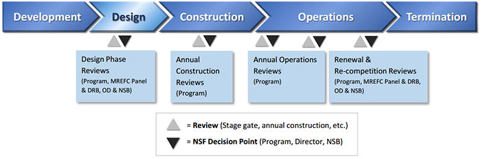 NSF MREFC Lifecycle Chart