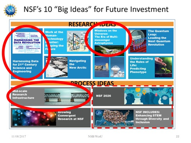 NSF 10 Big Ideas
