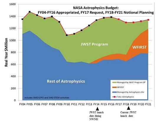 A figure from the midterm assessment report illustrating the dominance of JWST and WFIRST in NASA's astrophysics project budgets, and the effects of the delay in the JWST program.