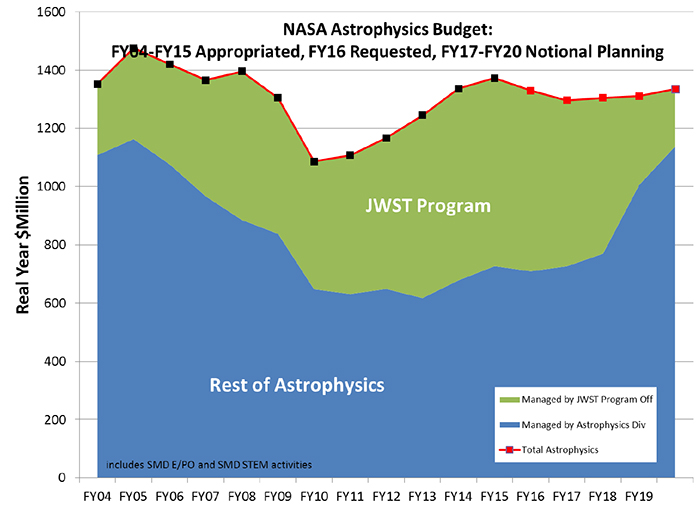 A chart indicating changes in NASA's Astrophysics budget from fiscal year 2004 to fiscal year 2015, with projections to fiscal year 2020.