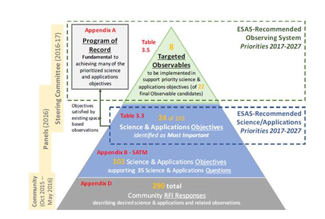 Earth Science Decadal Process Diagram