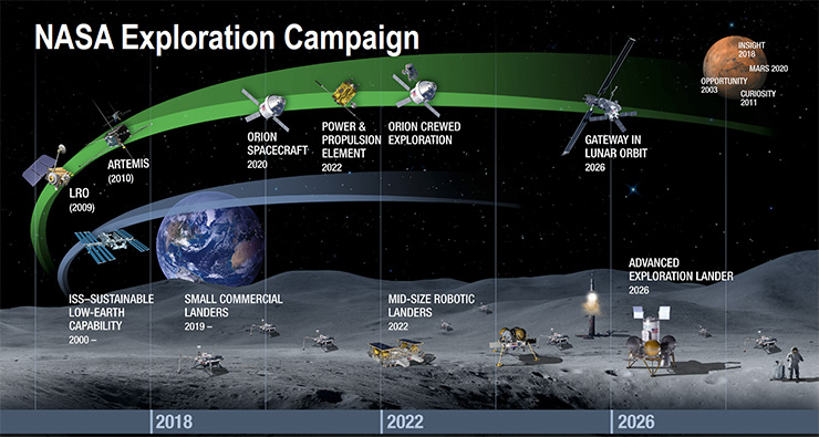 NASA is pursuing a stepwise strategy to return astronauts to the Moon and build a sustainable presence there.