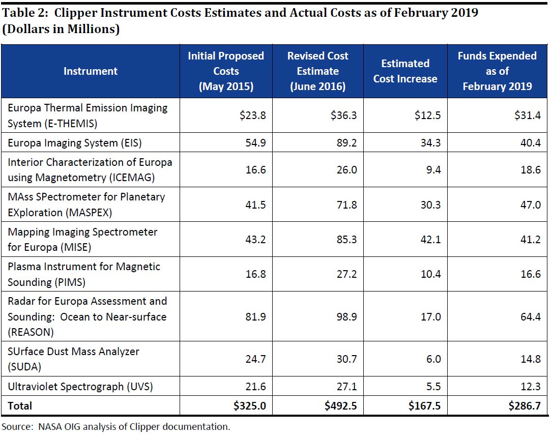 A chart showing cost increases for Europa Clipper instruments early in the mission's development.