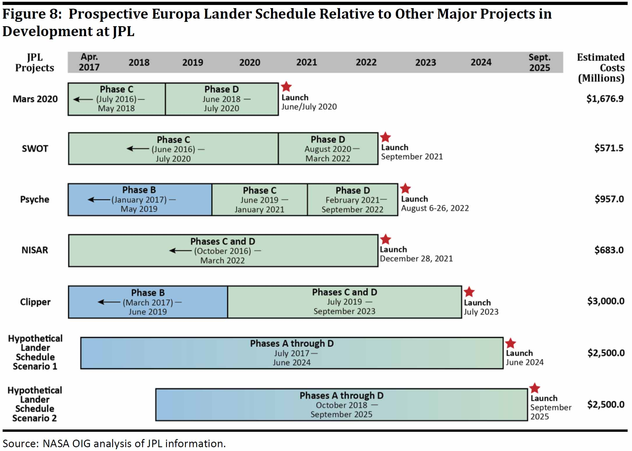 A chart showing JPL's work commitments for NASA science missions, including two hyopthetical schedules for a Europa lander.