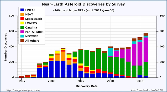 An illustration of progress that various NEO surveys have made in discovering new asteroids over time.