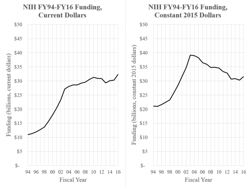NIH Appropriations 1994-2016