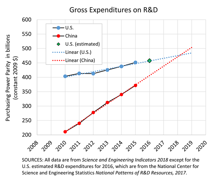 US-China R&D Spending Comparison