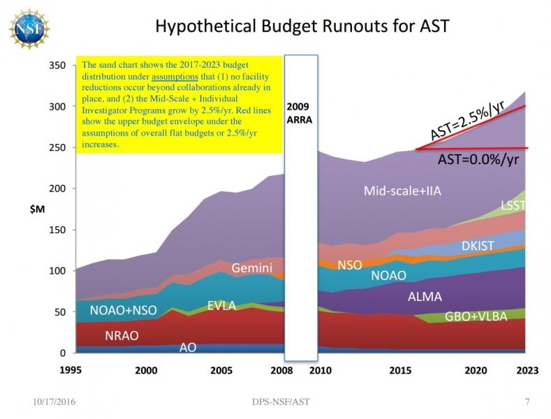 NSF AST Budget Chart