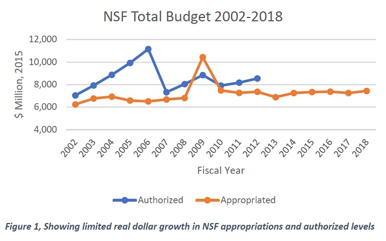 NSF Budget Authorizations Vs. Appropriations