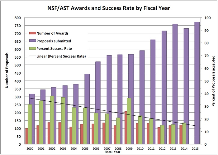 NSF/AST Awards and Success Rate by Fiscal Year