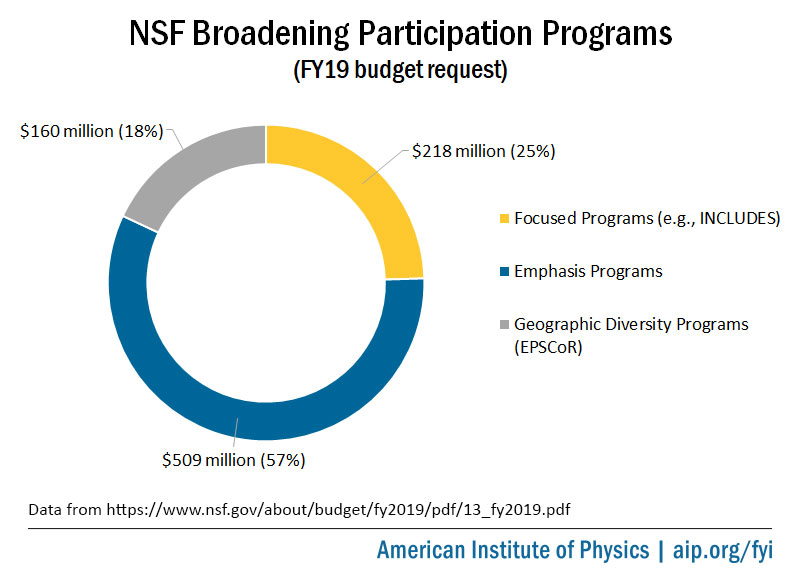 NSF Broadening Participation Programs FY19 Request