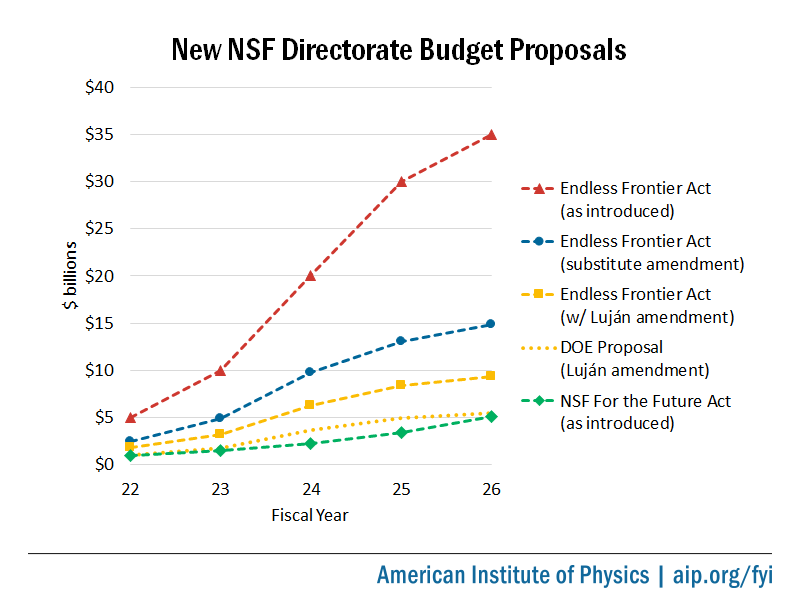 New NSF Directorate Budget Proposals