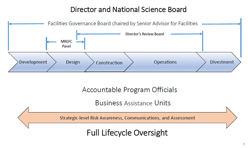 NSF Facilities Governance Board Diagram