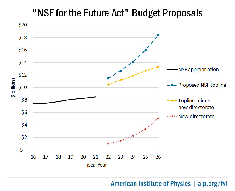 NSF for the Future Act budget proposals