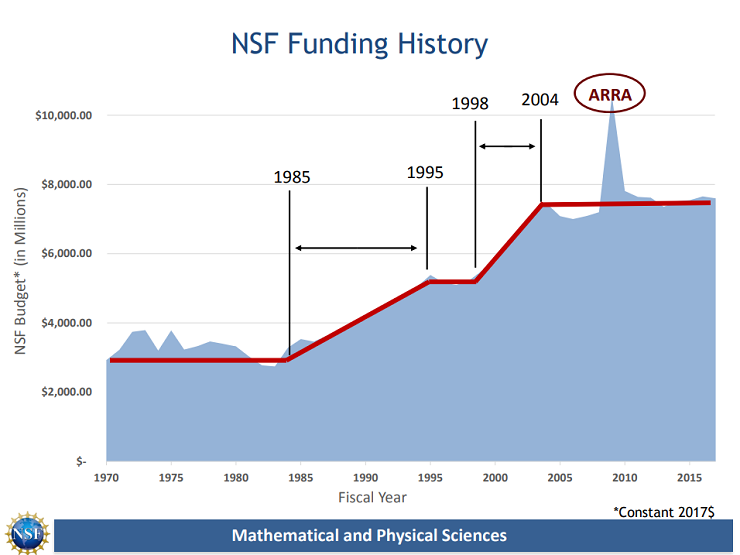 NSF Funding History
