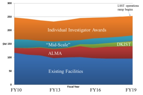 A figure from the midterm assessment report illustrating flat NSF funding for astronomy and astrophysics, and the squeeze that large-scale projects are putting on mid-scale projects.