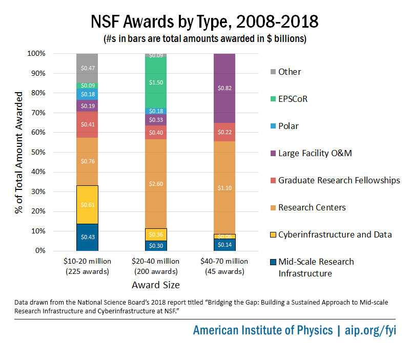 NSF Award Types, 2008 - 2018