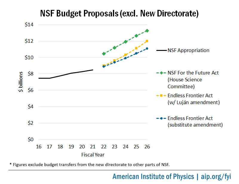 NSF Topline Budget Proposals