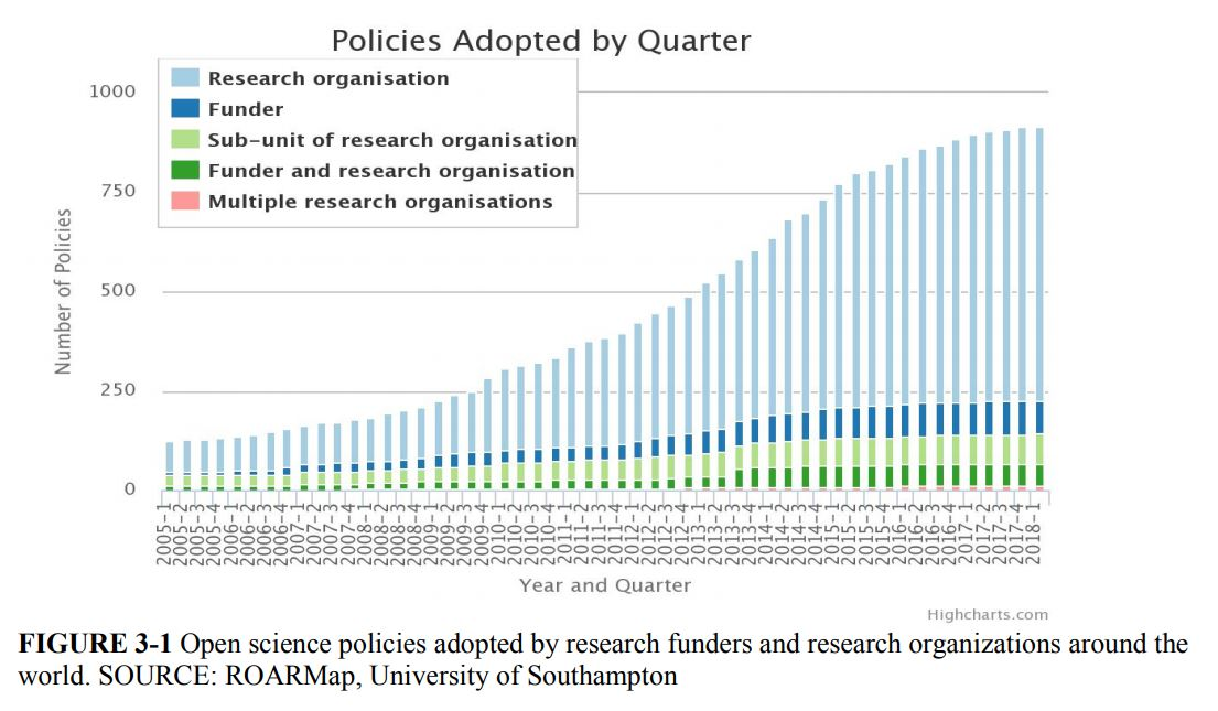 Open science policies adopted around the world since 2005