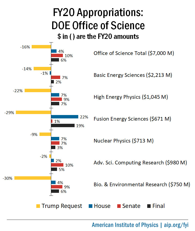 FY20 Appropriations: DOE Office of Science