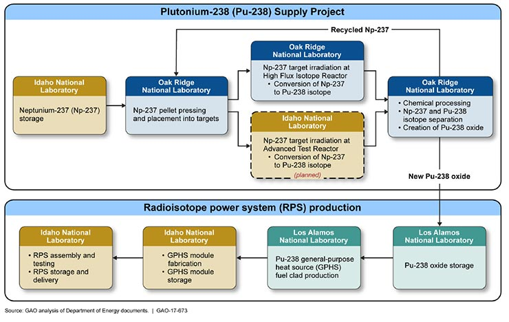 A chart showing DOE's process for producing Pu-238