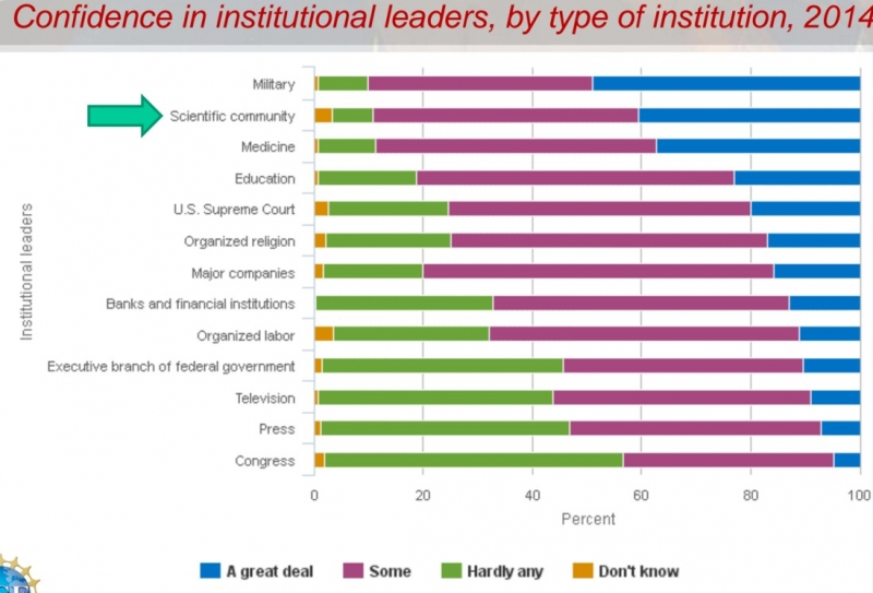 Confidence in institutional leaders, by type of institution, 2014