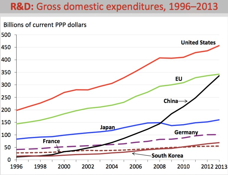 Gross domestic expenditures in R&D, 1996-2013