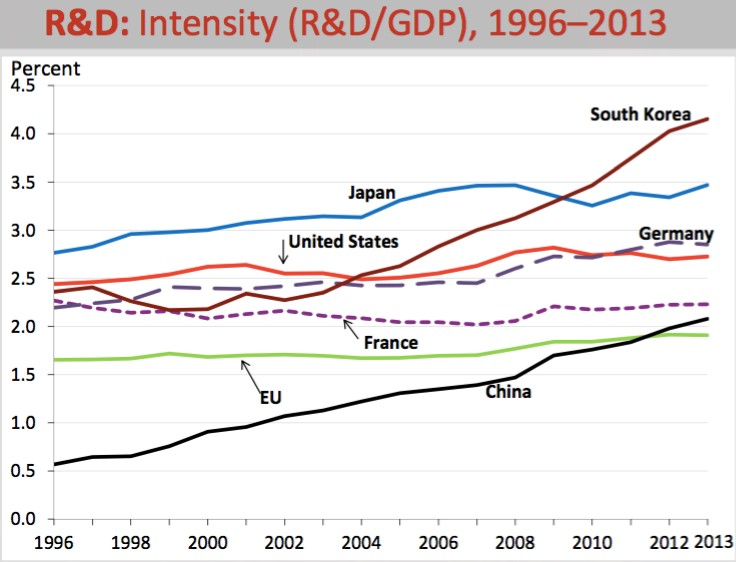 R&D Intensity by Country, 1996-2013
