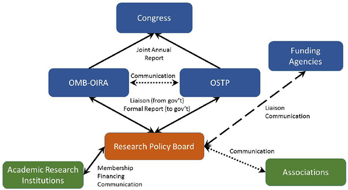 Schematic of relationships in the new regulatory framework proposed by the Academies committee. (Image courtesy of Larry R. Faulkner/National Academies of Sciences, Engineering, and Medicine)