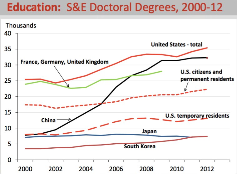 S&E Doctoral Degrees, 2000-12