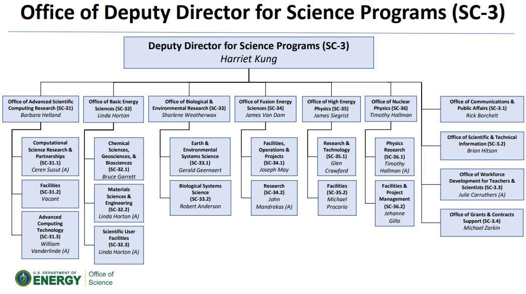Office of Deputy Director for Science Programs Organization Chart