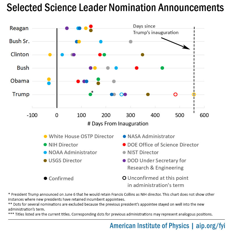 Selected Science Leader Nomination Announcements