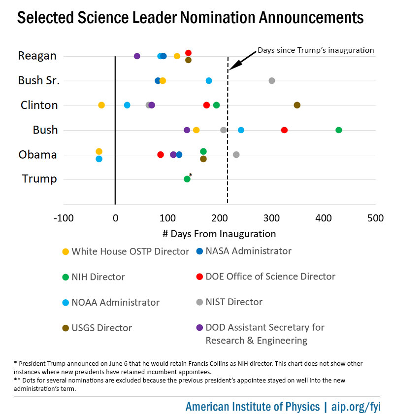 This chart displays the length of time that new presidents have taken to announce their intent to nominate their selections for key science agency positions.